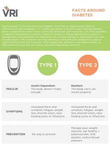 Facts Around Diabetes