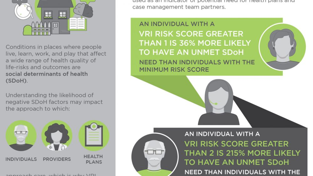 VRI SDOH Study Results